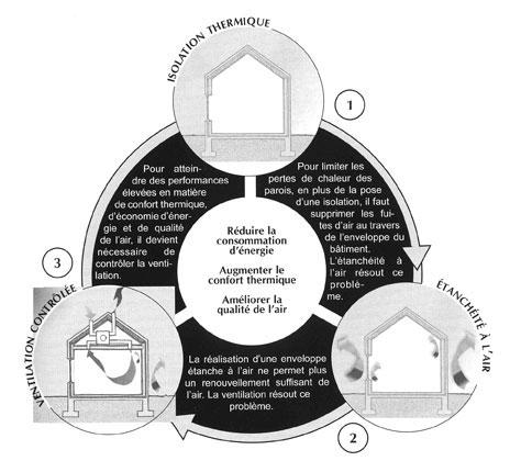 La Maison Passive Conception Dun Projet Ventilation - Ventilation d une maison