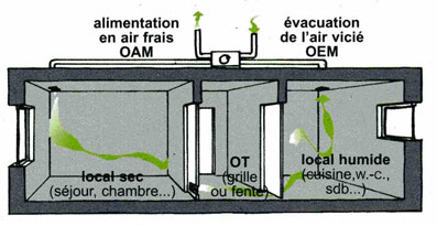 La maison passive conception d 39 un projet ventilation for Air humide maison