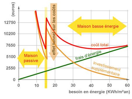 rt2012 : incompréhension sur un investissement chauffage - Consommation Moyenne De Gaz Pour Une Maison De 100m2