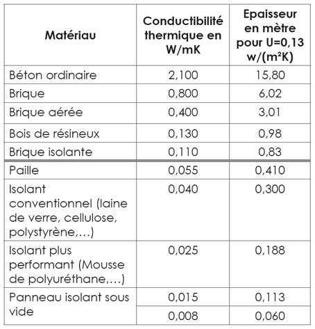 La maison passive conception d 39 un projet isolation thermique - Coefficient r des isolants ...